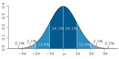 Gráfico - Bell Curve - Curva do Sino